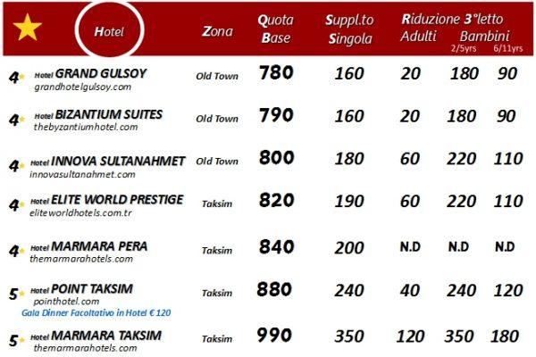 ISTANBUL soggiorni tabella